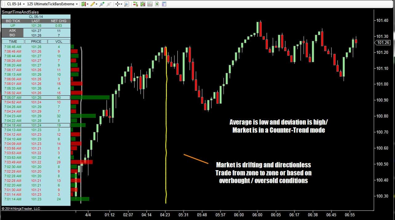 Counter trend trading indicators